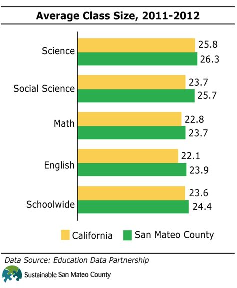 Average Course Size Mba Programs by Equity Education