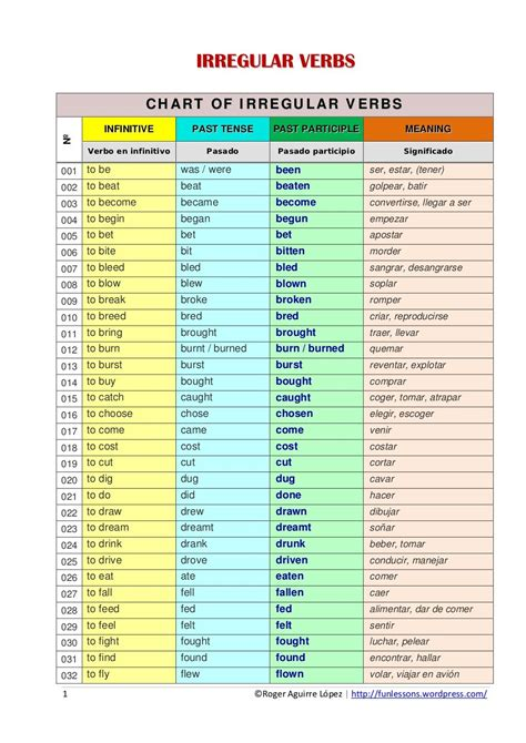 verb conjugation table conjugating verbs beginning verb