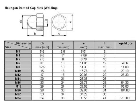 Bolt L Stainless Steel Ss304 R Dome Hex Cap Nut Standard Size Bolt And Nut Ss201 Ss202