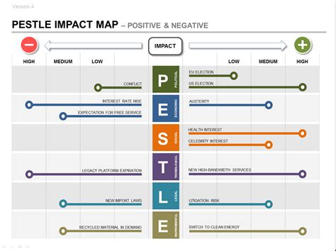 Pestle Product Strategy Ppt Impact Roadmap Plan Strategic Roadmap Template Free