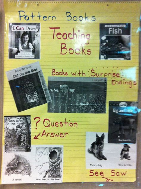 writing workshop pattern books 7 best images about writing unit 4 pattern books on