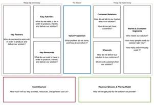 Business Model Canvas Template by Guide To The Business Model Canvas Lucidchart