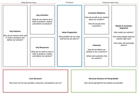 Quick Guide To The Business Model Canvas Lucidchart Blog Business Model Canvas Template