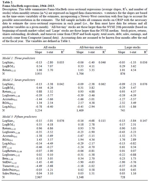 the cross section of expected stock returns predicting stock returns using firm characteristics