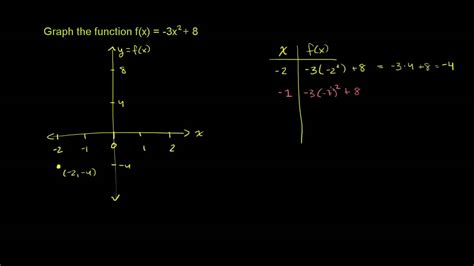 graphing  quadratic function youtube