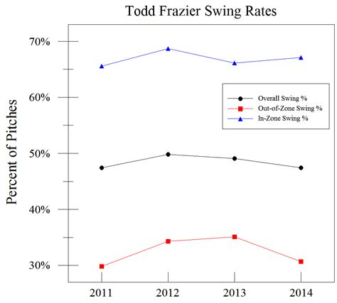 swing o graph on baseball the reds is todd frazier seeing more pitches