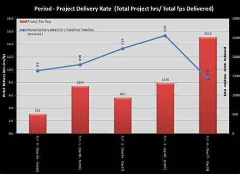Scope Excel Metrics Reports On Time Delivery Kpi Template