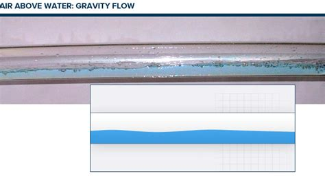 pattern formation gravity how does hydromax siphonic drainage work hydromax