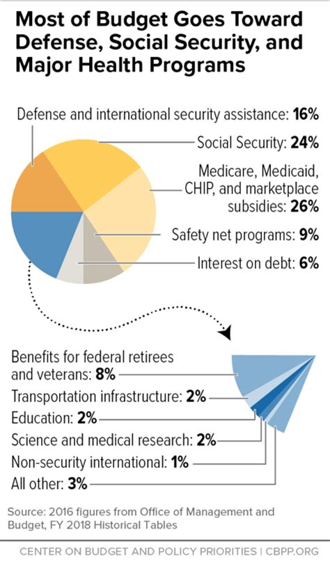 most of budget goes toward defense social security and