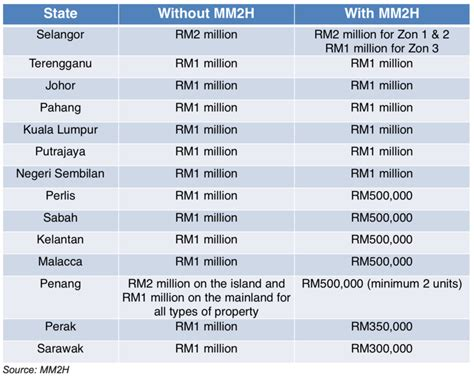 buying a house malaysia how to buy a house in malaysia for foreigner howsto co