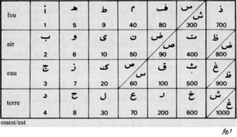 lettere dell alfabeto arabo scienza delle lettere ilm 226 lhur 251 f nel sufismo