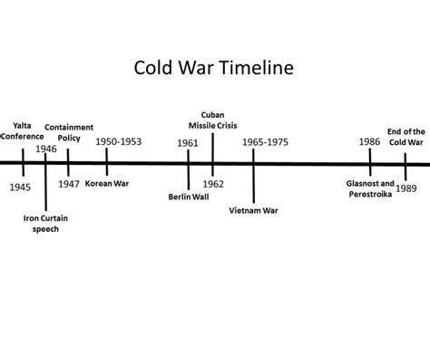 the cold war and beyond chronology of the united states air 1947 1997 aviation and space milestones of the fifty years of the usaf books cold war timeline major events