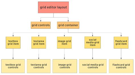 js layout editor grid layout editor for vue js a research project for