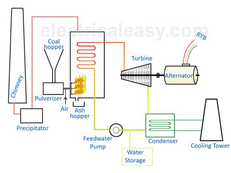 discuss the working of thermal power plant also draw its layout basic layout and working of a thermal power plant