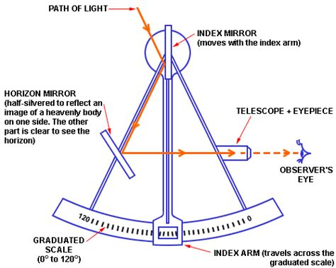 sextant meaning in english sextant meaning in telugu www imagenesmy