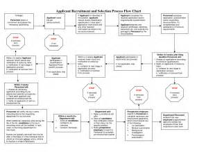 Recruitment Flow Chart Template by 5 Best Images Of Diagram Process Recruiting Recruitment