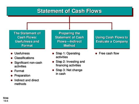 objectives of fund flow statement 28 objectives of fund flow statement inventories ag