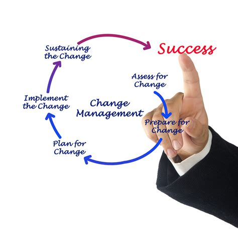 what is chagne made of change management in smes techbusiness101
