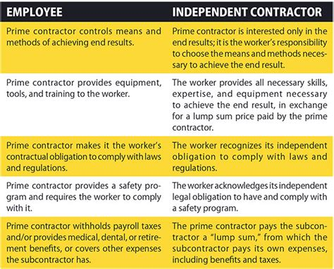 differences employee independent contractor understanding the differences between independent