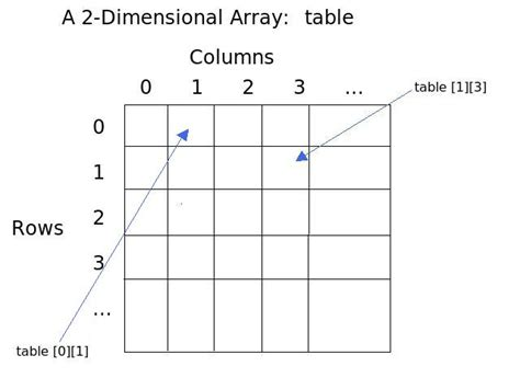 layout editor array csc 161 lab exercise on two dimensional arrays