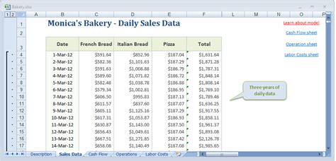 Bakery Sales by Inventory
