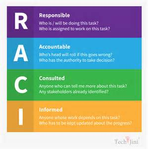 raci template raci matrix a tool for project managers techjini