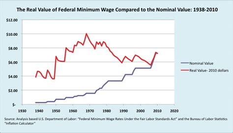 cost of living minimum wage graph the minimum wage and capitalism sociological images
