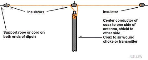 10 meter technician class dipole build a technician class dipole for 10 meters