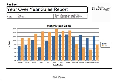 year end report sle monthly sales year year 171 pixelpoint reporting catalog