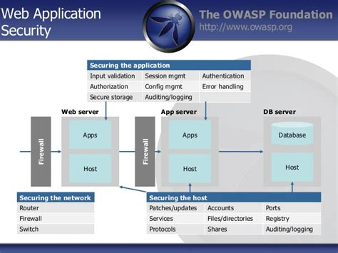 http basics in relation to applicaiton security owasp