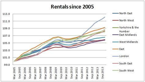 average rent in the uk lsl bbc rent rises slower than inflation says lsl house