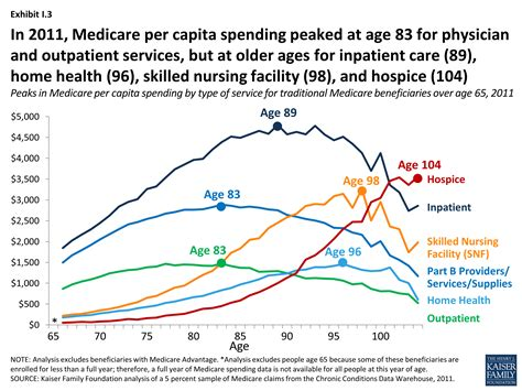 the rising cost of living longer analysis of medicare