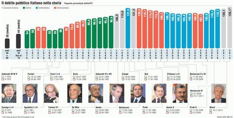 banca d italia debito pubblico cii l uomo debito pubblico e della svendita dell