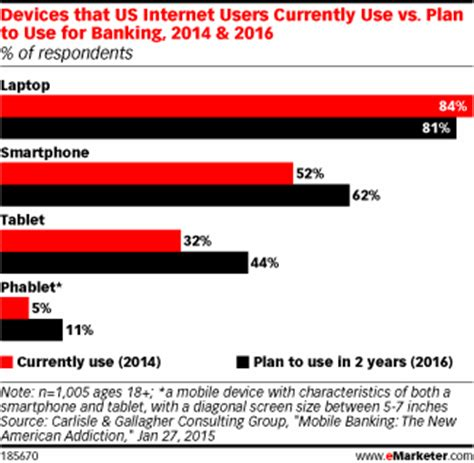 devices people currently use & plan to use for banking