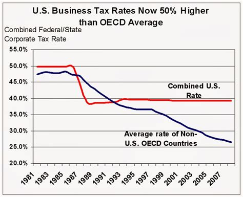 what is the rate for company tax in malaysia 2016 gulf coast commentary businesses export jobs because of
