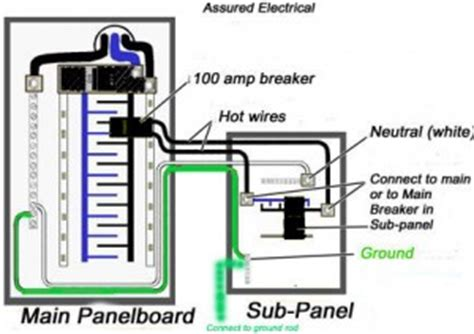 100 sub panel wiring diagram should you install a sub panel in your basement how do you install one what will it cost
