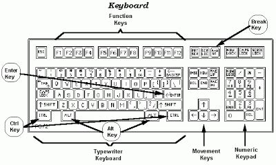 harga keyboard baru baru dan bekas