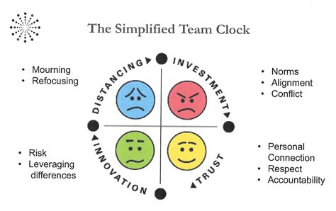 challenges of a team teamwork 101 the 10 common solutions to all team