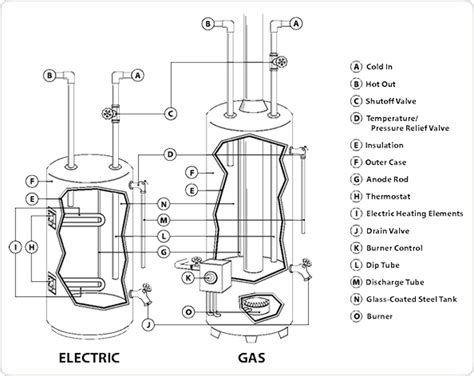 gas water heater diagram gas water heater diagram search water wood
