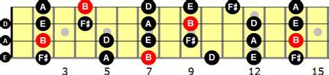 b minor pentatonic scale guitar b minor pentatonic scale for bass guitar
