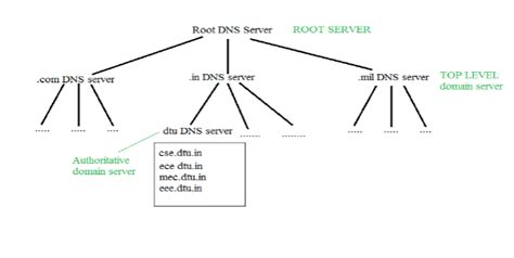 dns domain  server networking geeksforgeeks