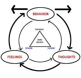 cognitive behavioral therapy wikipedia