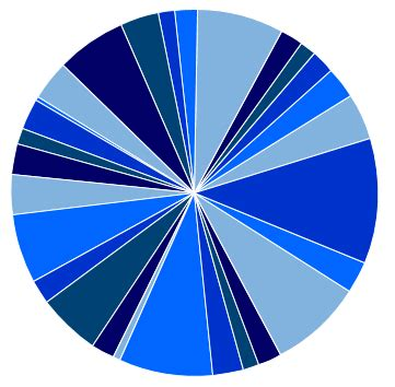 visio pie chart add 10 slices to a visio pie chart and bind