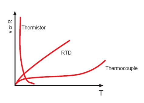 ntc thermistor vs thermocouple image gallery thermistor curve