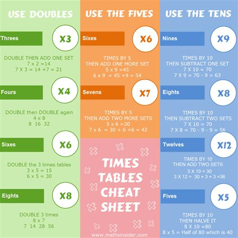 ways to learn your multiplication tables the complete guide to faster times tables in just 31 days