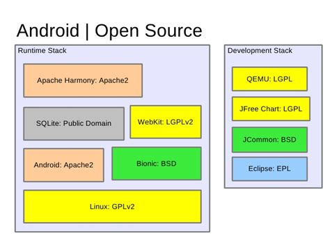 is android open source introduction to android by demian neidetcher