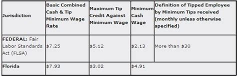 Flsa Section 7 by Tipped Employees And Flsa Marrero Wydler