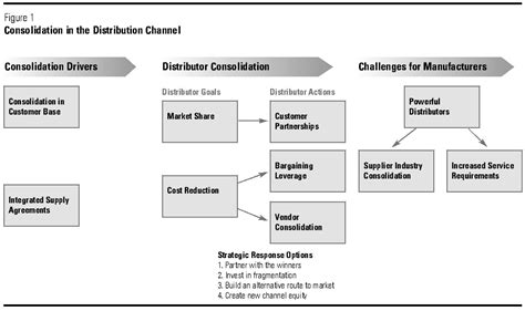 distribution strategy template image gallery distribution chain