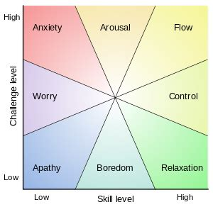 Mental state in terms of challenge level and skill level according to