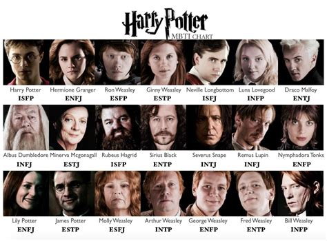 best harry potter characters list of favorite characters scribbling in the dark harry potter mbti character chart